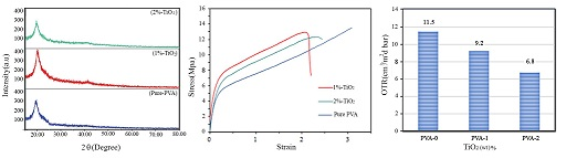 Effect of TiO2 Nanoparticles on Barrier and Mechanical Properties of PVA Films