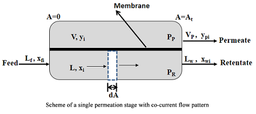 Theoretical Performance Evaluation of Inorganic (Non Pd-Based) Membranes for Hydrogen Separation