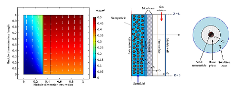 Modeling and Simulation of CO2 Absorption Enhancement in Hollow-Fiber Membrane Contactors using CNT–Water-Based Nanofluids