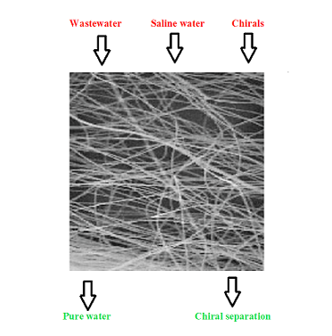 Art to use Electrospun Nanofbers/Nanofber Based Membrane in Waste Water Treatment, Chiral Separation and Desalination