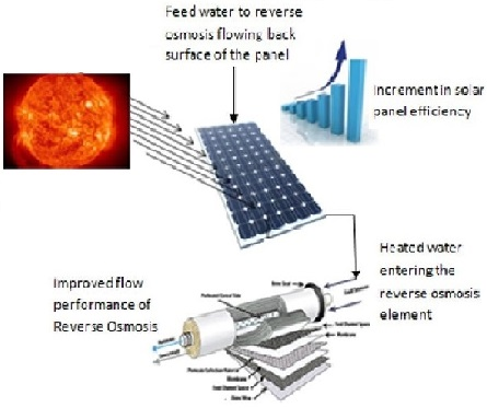 A Novel Photovoltaic Powered Reverse Osmosis with Improved Productivity of Reverse Osmosis and Photovoltaic Panel