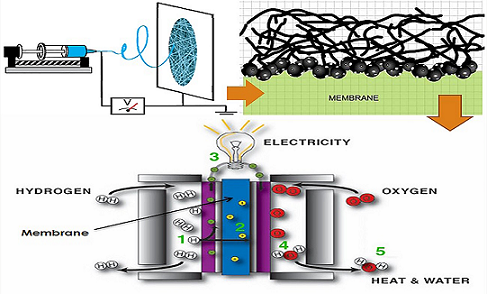 Functionalized and Electrospun Polymeric Materials as High-Performance Membranes for Direct Methanol Fuel Cell: A Review