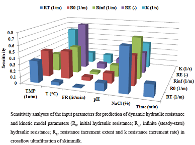 Kinetic Modelling of Hydraulic Resistance in Colloidal System Ultrafltration: Effect of Physiochemical and Hydrodynamic Parameters