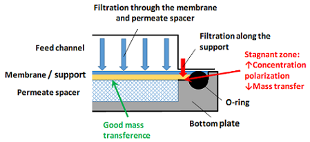 Influence of Membrane Sealing in Pressure-Driven Test Cells on Their Performance