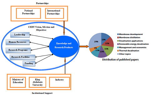 Desalination Research and Development in Saudi Arabia: Experience of the Center of Excellence in Desalination Technology at King Abdulaziz University