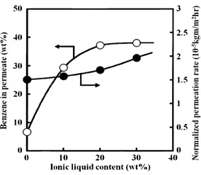 Removal of Dilute Benzene in Water through Ionic Liquid/Poly(Vinyl Chloride) Membranes by Pervaporation
