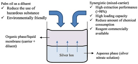 Development of Palm Oil-Based Synergist Liquid Membrane Formulation for Silver Recovery from Aqueous Solution