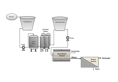 Integrated Membrane Processes (EDR-RO) for Water Reuse in the Petrochemical Industry