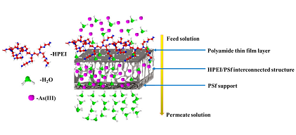 Hyperbranched Polymer Integrated Membrane for the Removal of Arsenic(III) in Water