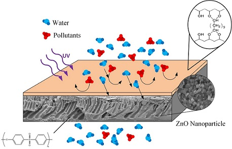Performance Evaluation of PES-ZnO Nanohybrid using a Combination of UV Irradiation and Cross-linking for Wastewater Treatment of the Rubber Industry to Clean Water