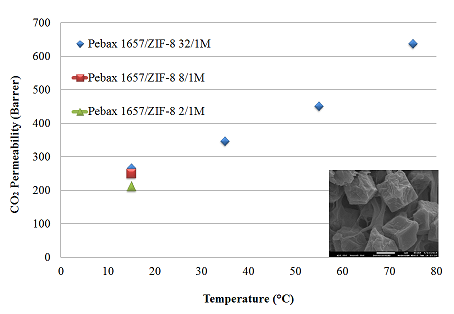 Effect of 2-MeIM/Zn Molar Ratio on CO2 Permeability of Pebax/ZIF-8 Mixed Matrix Membranes