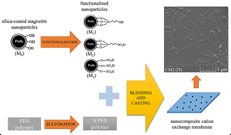 High Performance Nanocomposite Cation Exchange Membrane: Effects of Functionalized Silica-Coated Magnetic Nanoparticles