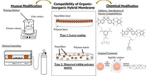 Analysis of Organic-Inorganic Compatibility to Synthesis Defect Free Composite Membrane: A Review