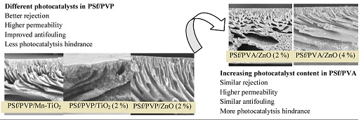 Photocatalysts in Polysulfone Membrane for the Removal of Humic Acid: The Effects of PVP and PVA on Membrane Morphology, Separation Performance and Catalytic Hindrance