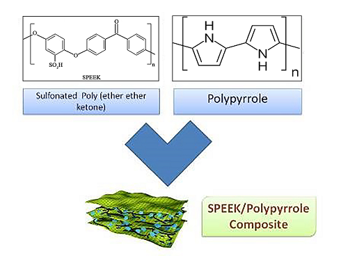 Preparation and Physical Characterization of Sulfonated Poly (Ether Ether Ketone) and Polypyrrole Composite Membrane
