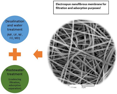 Electrospun Membranes for Desalination and Water/Wastewater Treatment: A Comprehensive Review