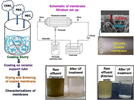 Single Step Preparation of Zirconia Ultrafiltration Membrane over Clay-Alumina Based Multichannel Ceramic Support for Wastewater Treatment
