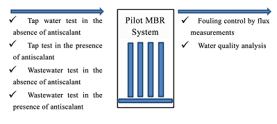 Study on Operational Conditions to Minimize Membrane Fouling in Membrane Bioreactor (MBR) System for Wastewater Treatment-Preliminary Pilot Tests