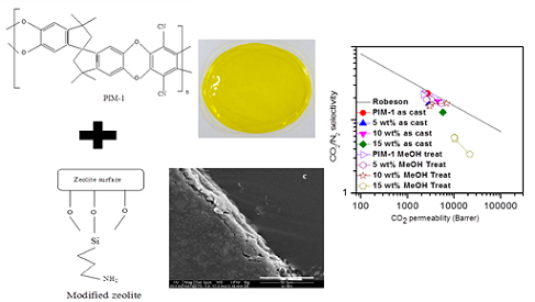 Preparation and Characterization of Bentonite - Based Ceramic Hollow Fiber Membrane