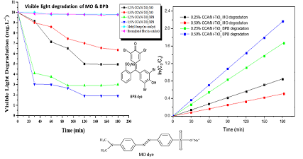 Polysulfone Ultrafiltration Membranes Modified with Carbon-Coated Alumina Supported NiTiO2 Nanoparticles for Water Treatment: Synthesis, Characterization and Application