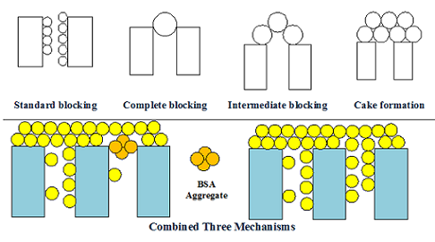 Combined Three Mechanisms Models for Membrane Fouling during Microfiltration